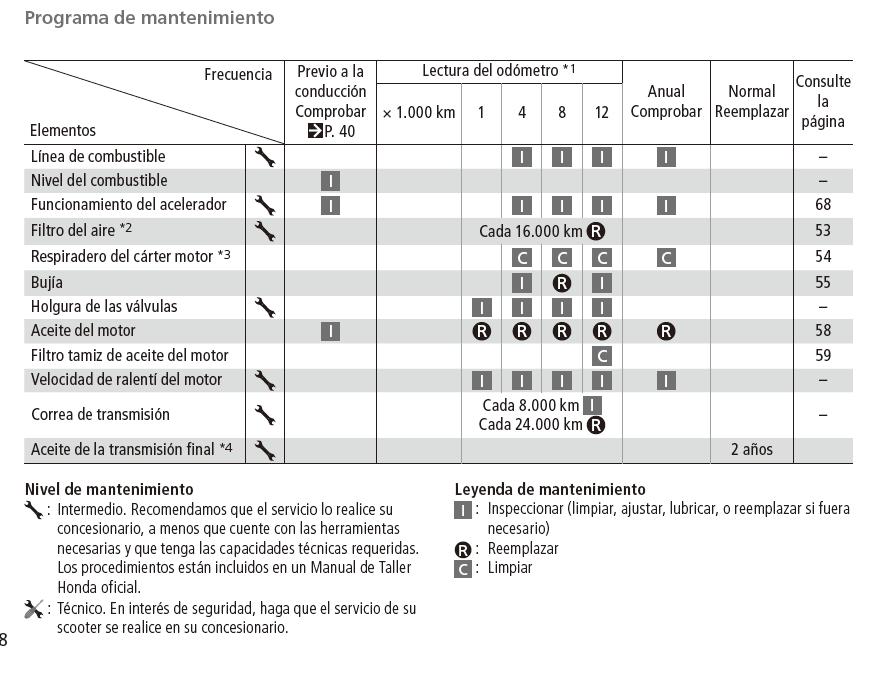 tabla mantenimiento moto